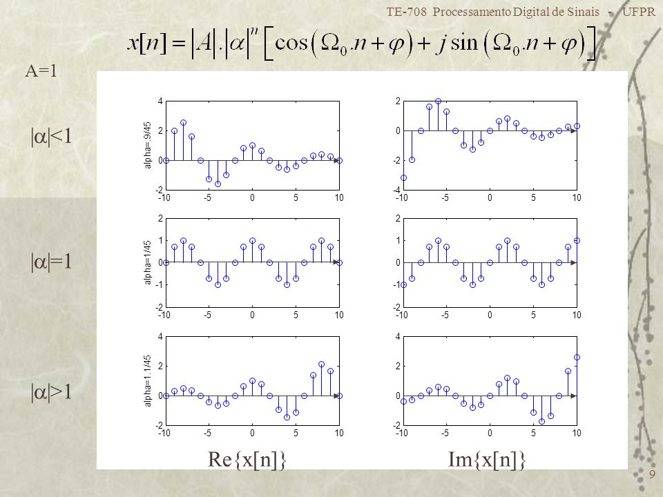 Re{x[n]} Im{x[n]} ||<1 ||=1 ||>1 A=1